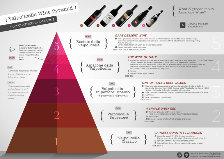 Valpolicella-Amarone-wine-classification-pyramid-770x545